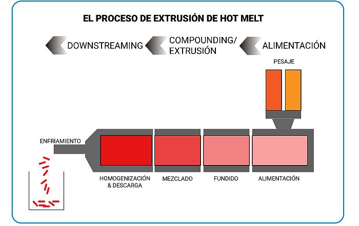 hot melt extrusion