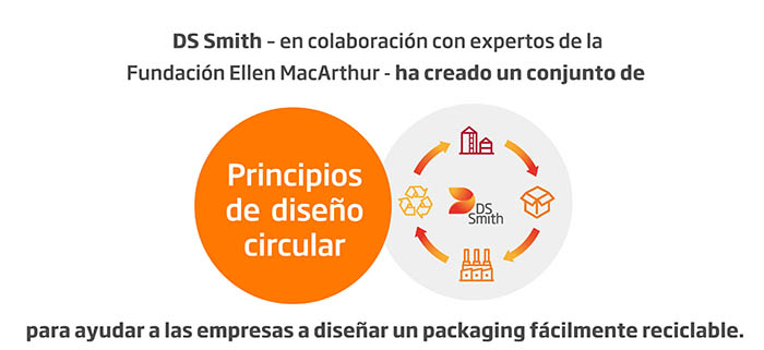 DS Smith Diseño Circular