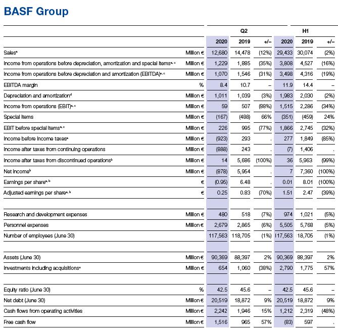 Malos resultados también para BASF en el segundo trimestre 2020