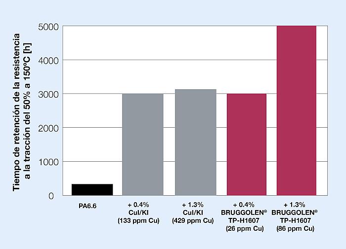 Brüggemann: nuevos estabilizantes térmicos para poliamidas