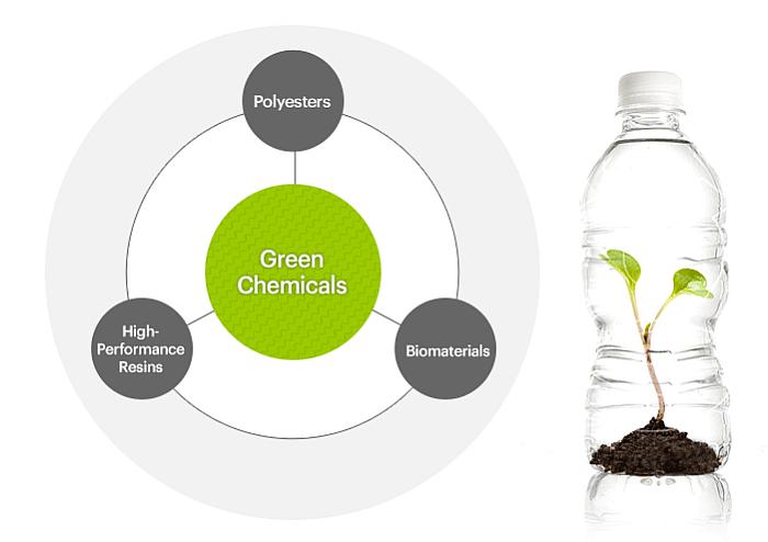 Biesterfeld distribuye las soluciones para packaging cosmético de SK Chemicals