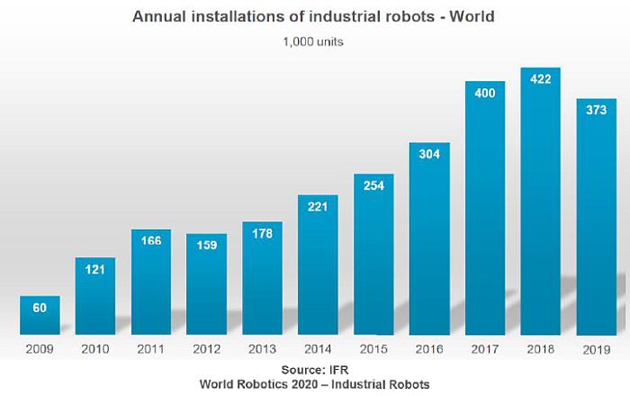 ventas mundiales de robots industriales, mercado mundial de robots industriales, robots industriales, IFR, AER, mercado mundial de robots 2019