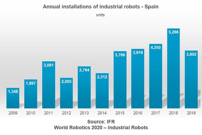 ventas mundiales de robots industriales, mercado mundial de robots industriales, robots industriales, IFR, AER, mercado mundial de robots 2019, mercado español de robots industriales, ventas de robots industriales en españa 2019