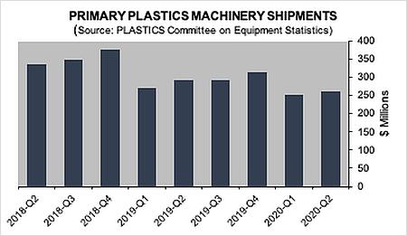 Menos ventas de maquinaria para plásticos en EE.UU., durante el segundo trimestre de 2020