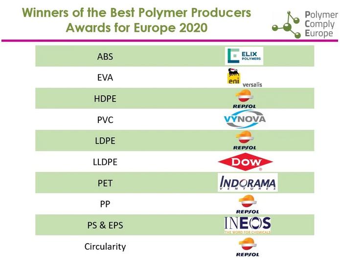 ganadores premios europeos de productores de polímeros, mejores productores europeos de polímeros 2020, alianza de polímeros para europa, repsol, elix, versalis, indorama, dow, ineos