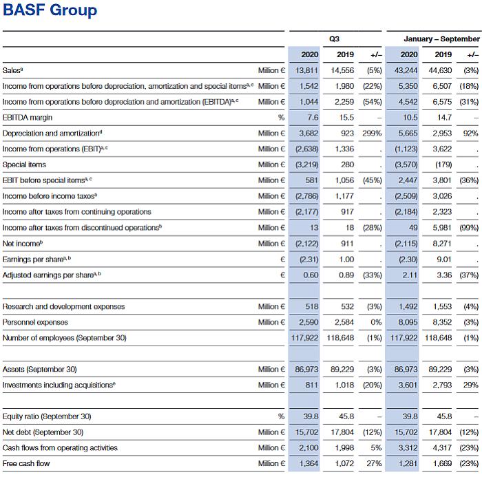 Basf resultados tercer trimestre 2020, basf ventas a septiembre de 2020, negocios basf 2020