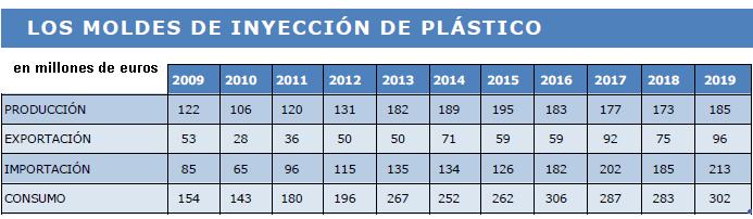 moldes de inyección de plástico, mercado de moldes, mercado de moldes 2019, estudio moldes FEAMM