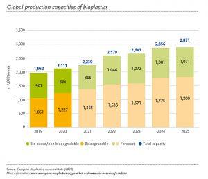 europeanbioplastics