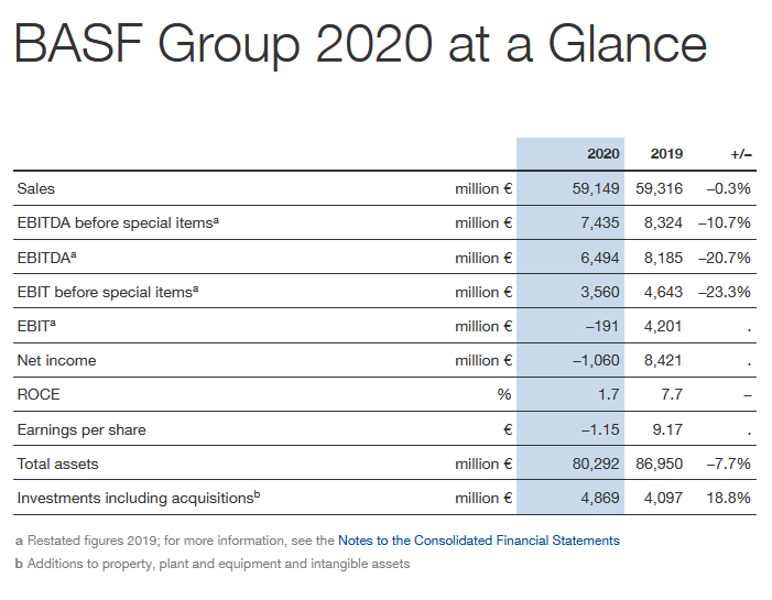 resultados basf 2020