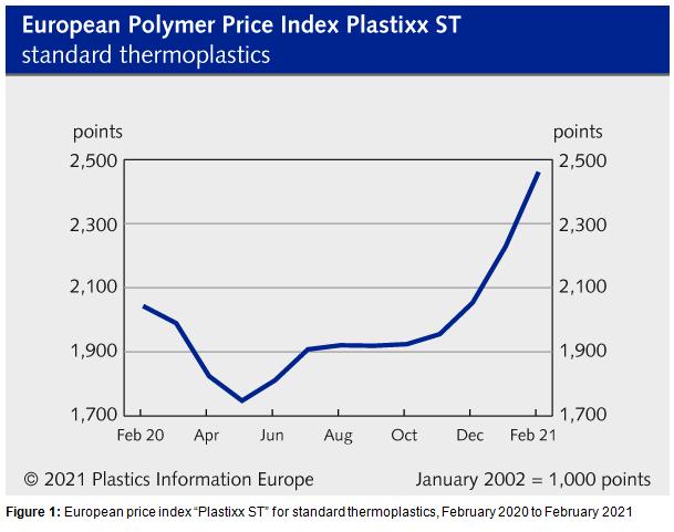 precio plásticos, escasez de plásticos