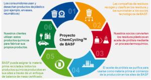 reciclajequimico