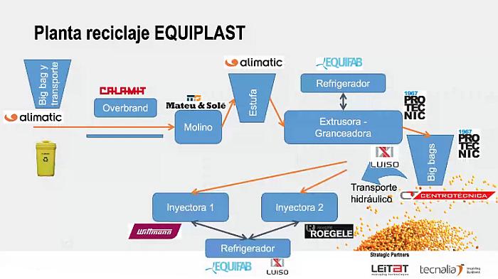 equiplast 2021