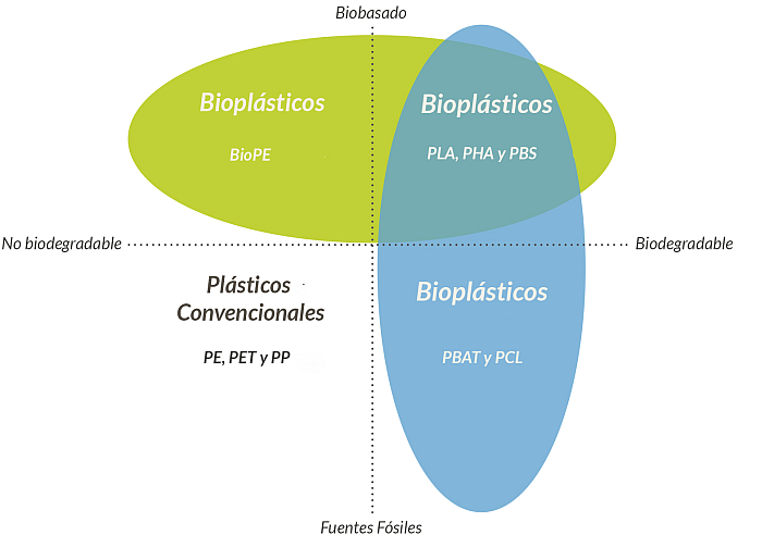 prime biopolymers bioplásticos