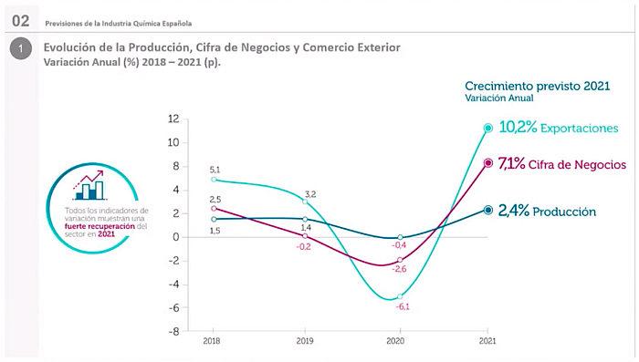 previsiones sector químico español 2021