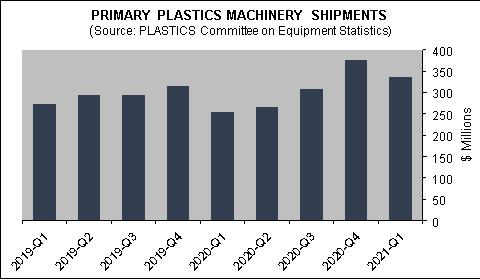 ventas de maquinaria para plásticos en Norte américa, primer trimestre 2021