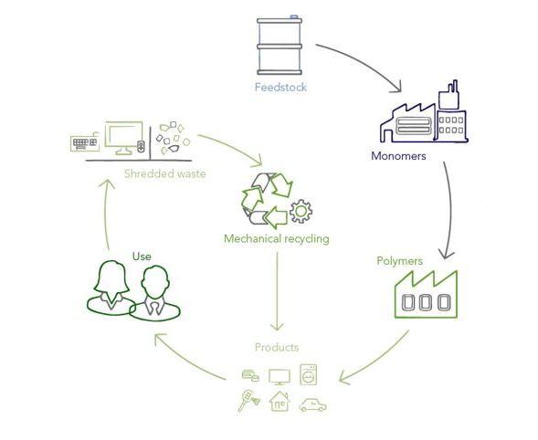 Ineos reciclados, Novodur eco, ineos styrolution PIAE